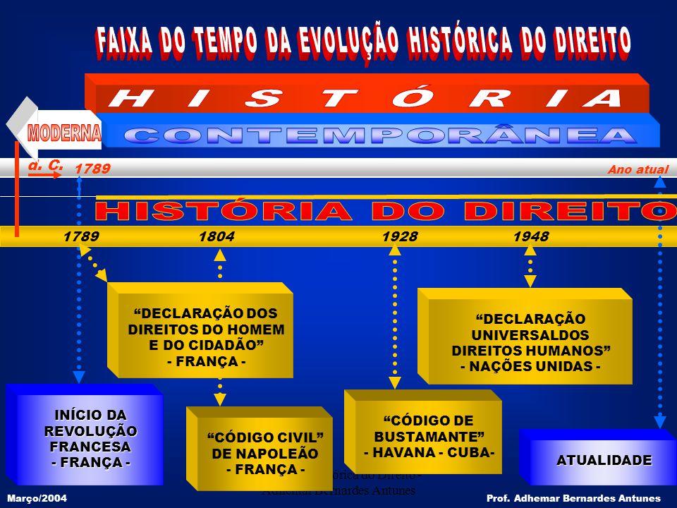 FAIXA DO TEMPO DA EVOLUÇÃO HISTÓRICA DO DIREITO