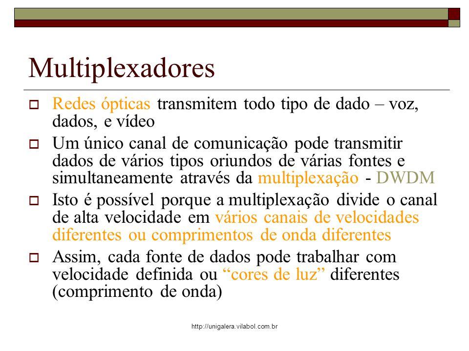 Multiplexadores Redes ópticas transmitem todo tipo de dado – voz, dados, e vídeo.