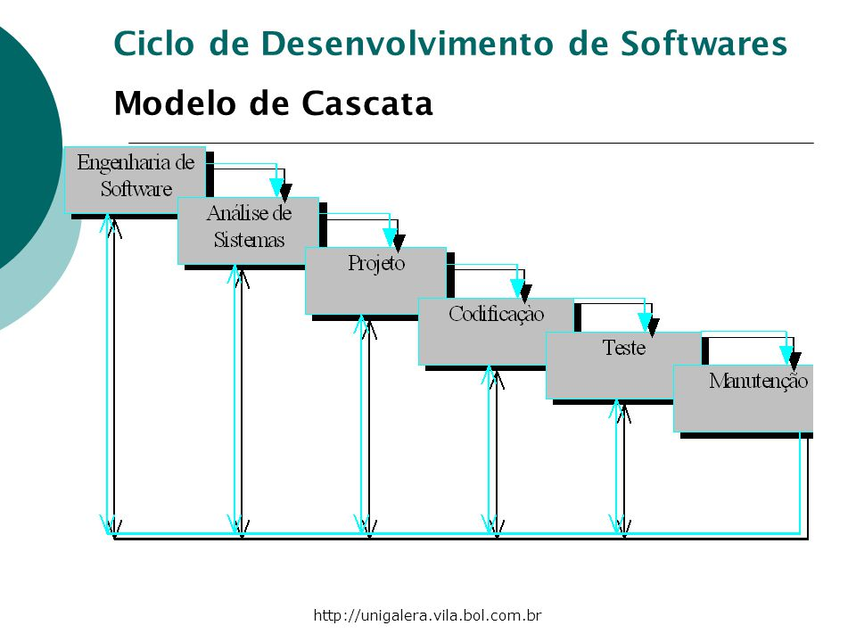Ciclo de Desenvolvimento de Softwares Modelo de Cascata
