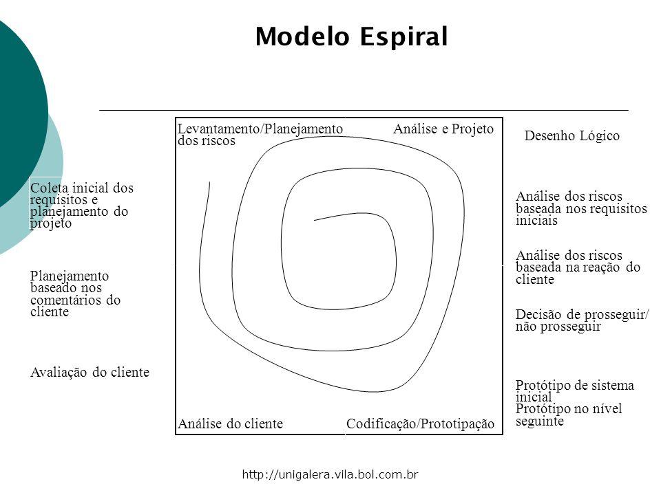 Modelo Espiral Levantamento/Planejamento Análise e Projeto