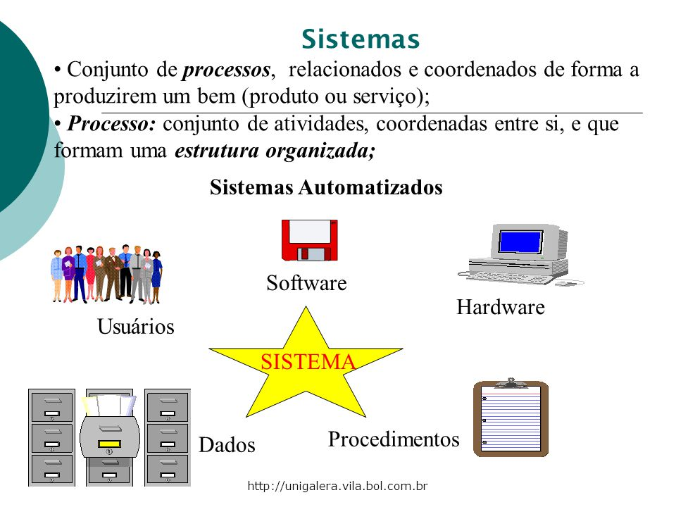 Sistemas Conjunto de processos, relacionados e coordenados de forma a produzirem um bem (produto ou serviço);