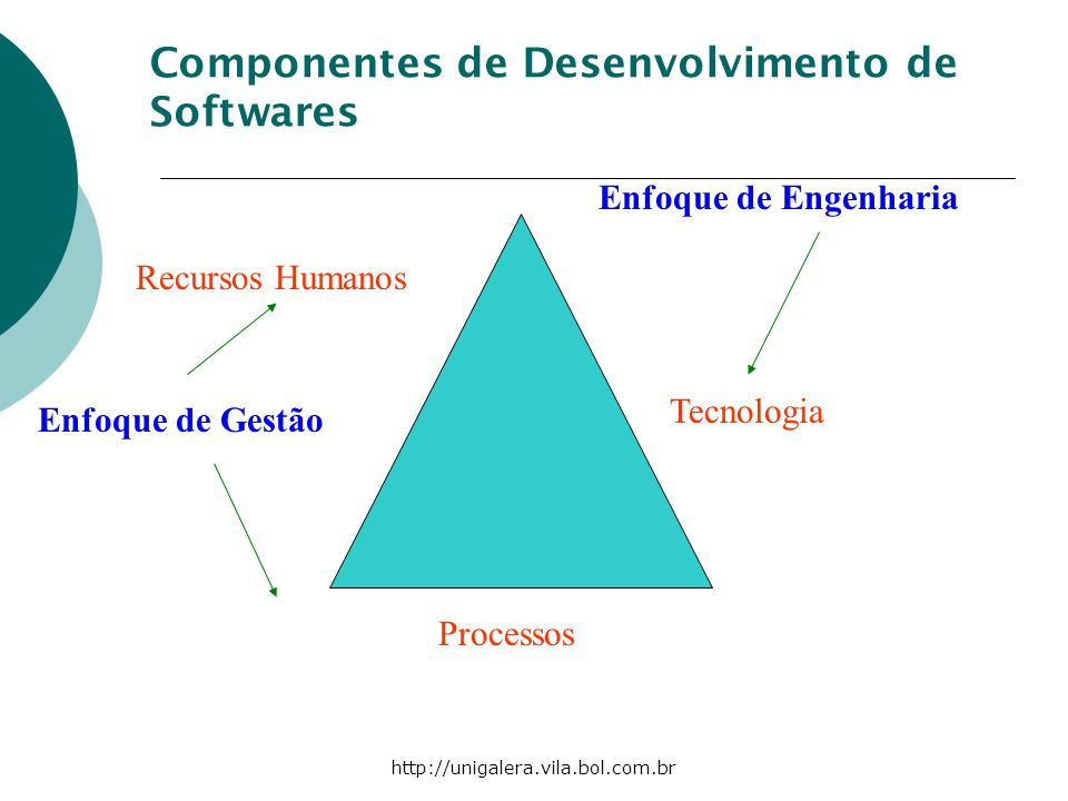 Componentes de Desenvolvimento de Softwares