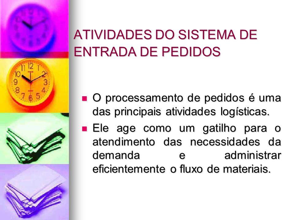 ATIVIDADES DO SISTEMA DE ENTRADA DE PEDIDOS