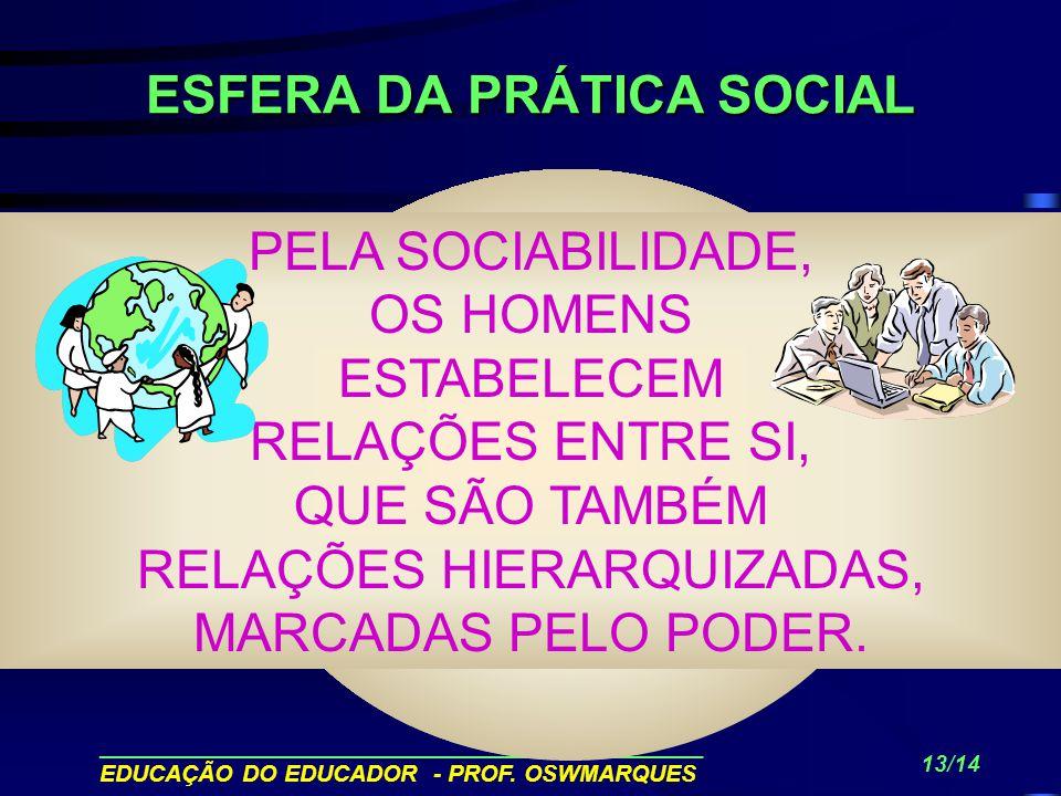 ESFERA DA PRÁTICA SOCIAL