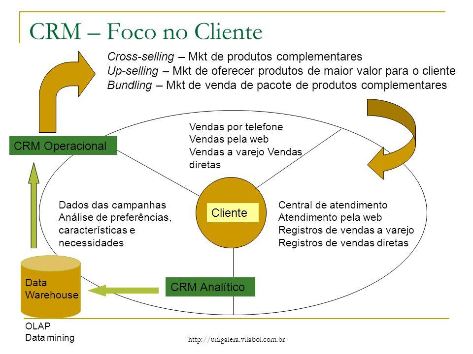 CRM – Foco no Cliente