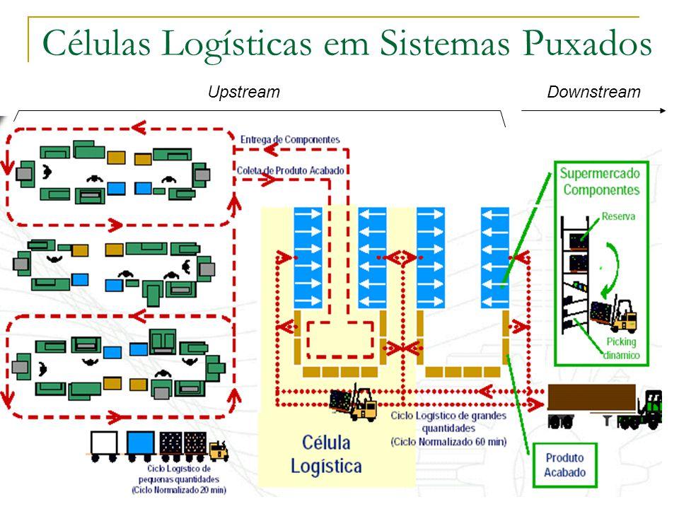 Células Logísticas em Sistemas Puxados