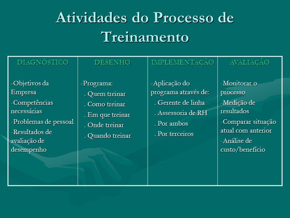 Atividades do Processo de Treinamento