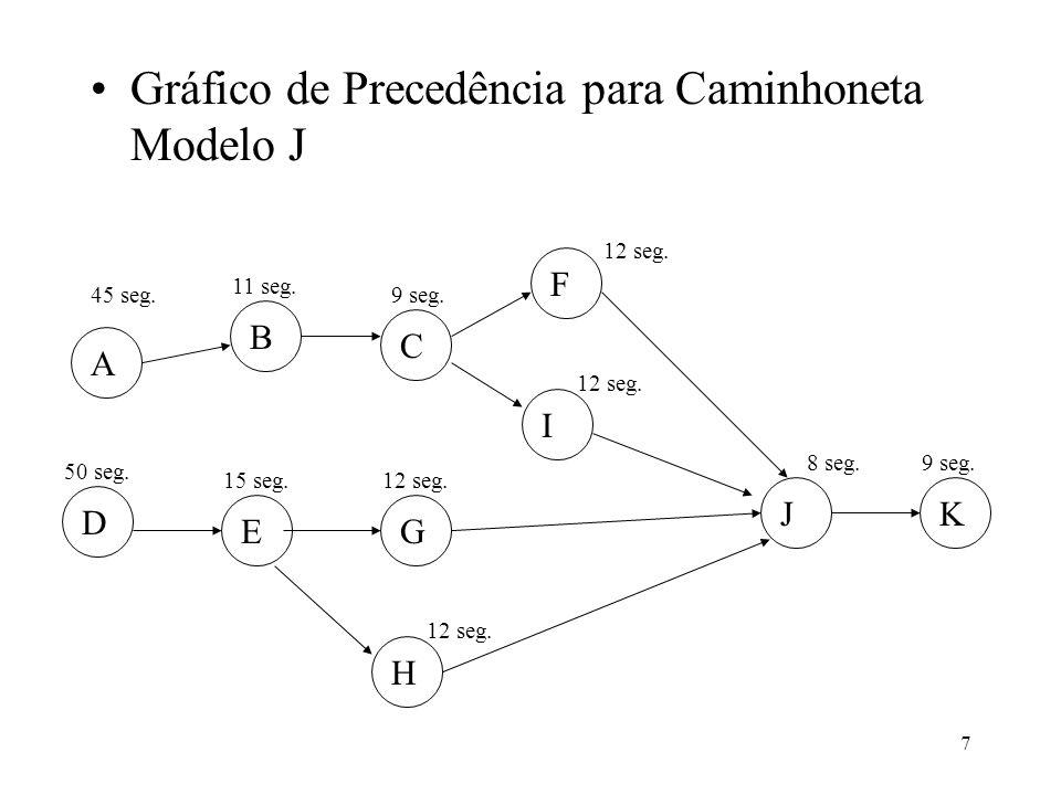 Gráfico de Precedência para Caminhoneta Modelo J