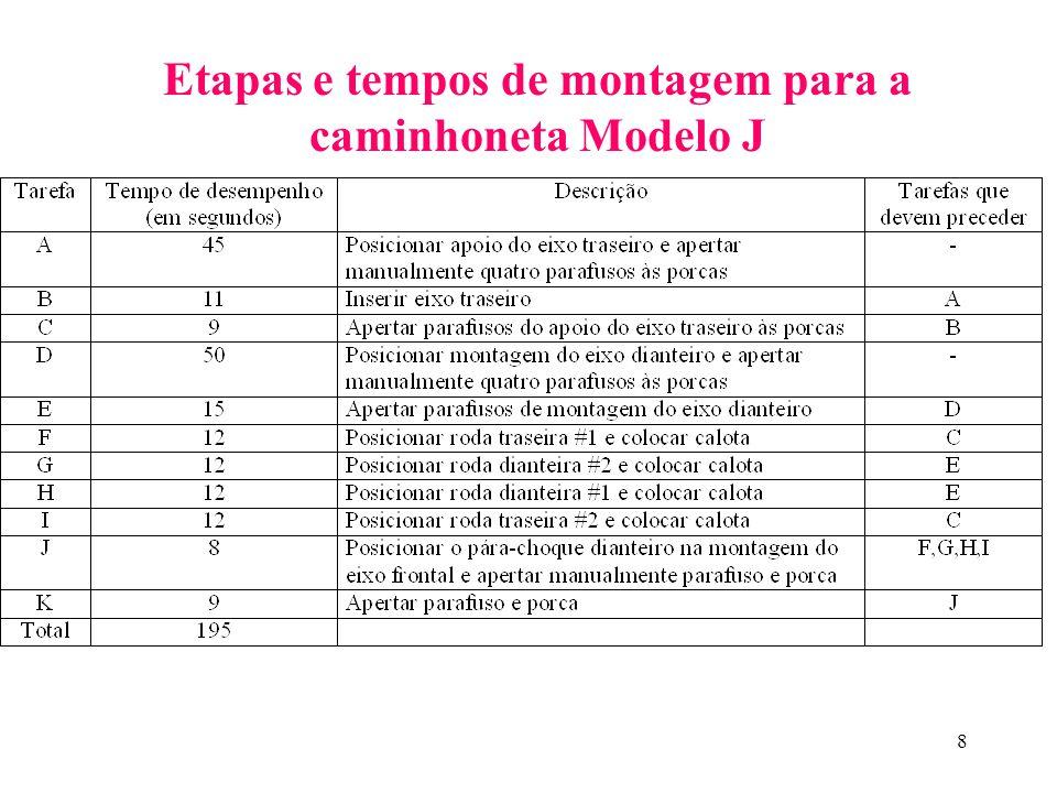 Etapas e tempos de montagem para a caminhoneta Modelo J