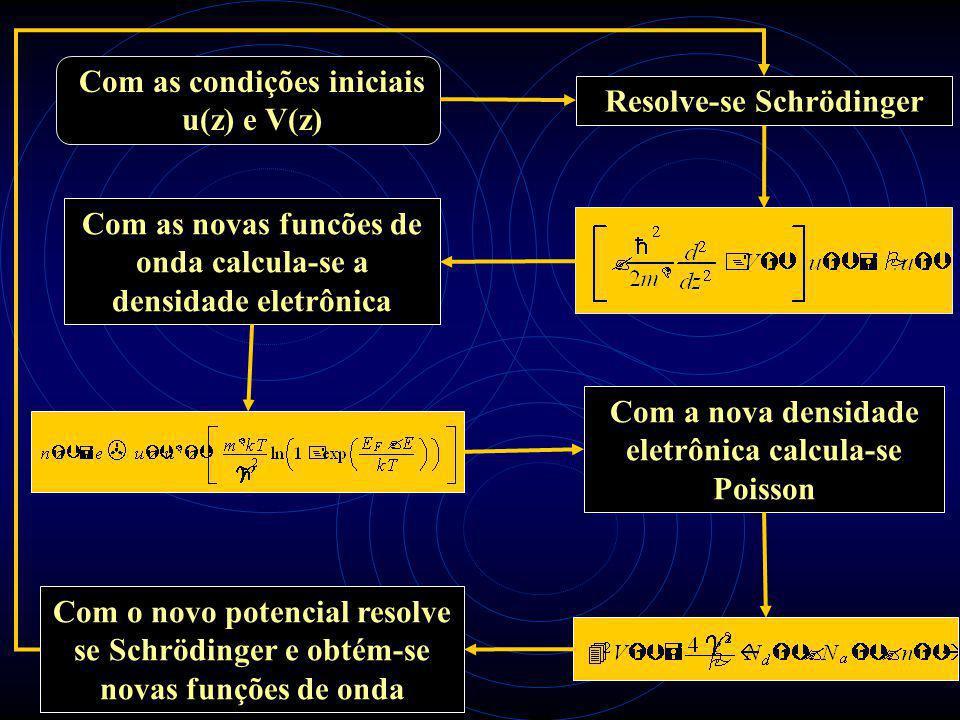 Com as condições iniciais u(z) e V(z) Resolve-se Schrödinger