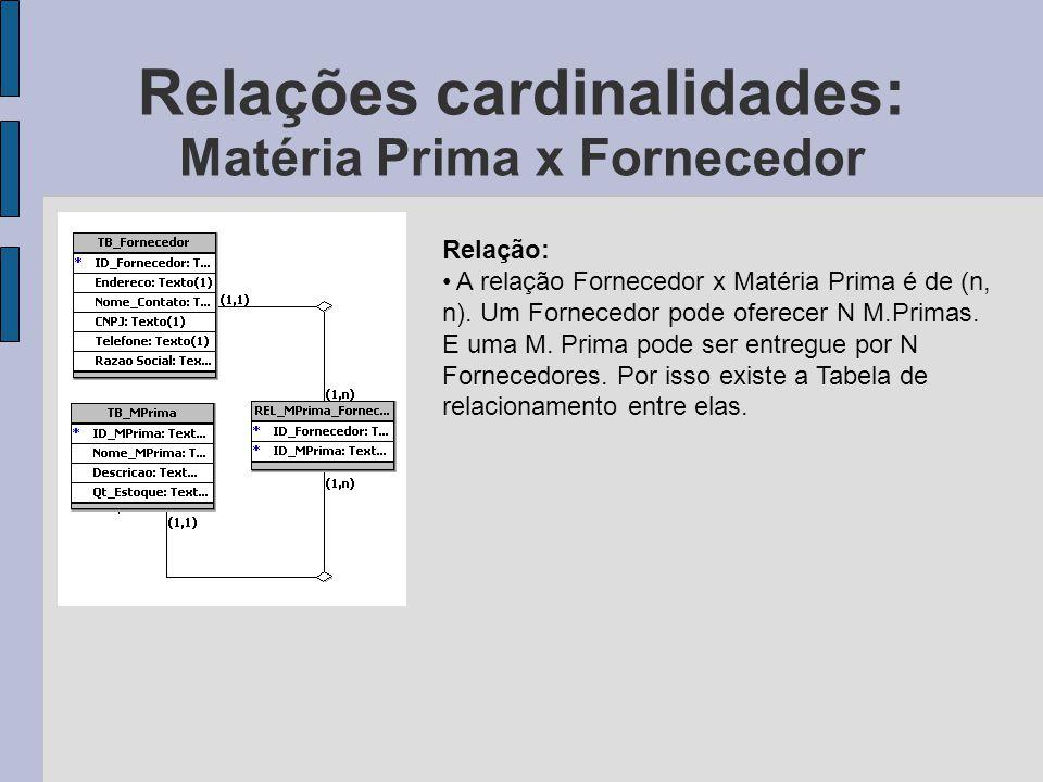 Relações cardinalidades: Matéria Prima x Fornecedor