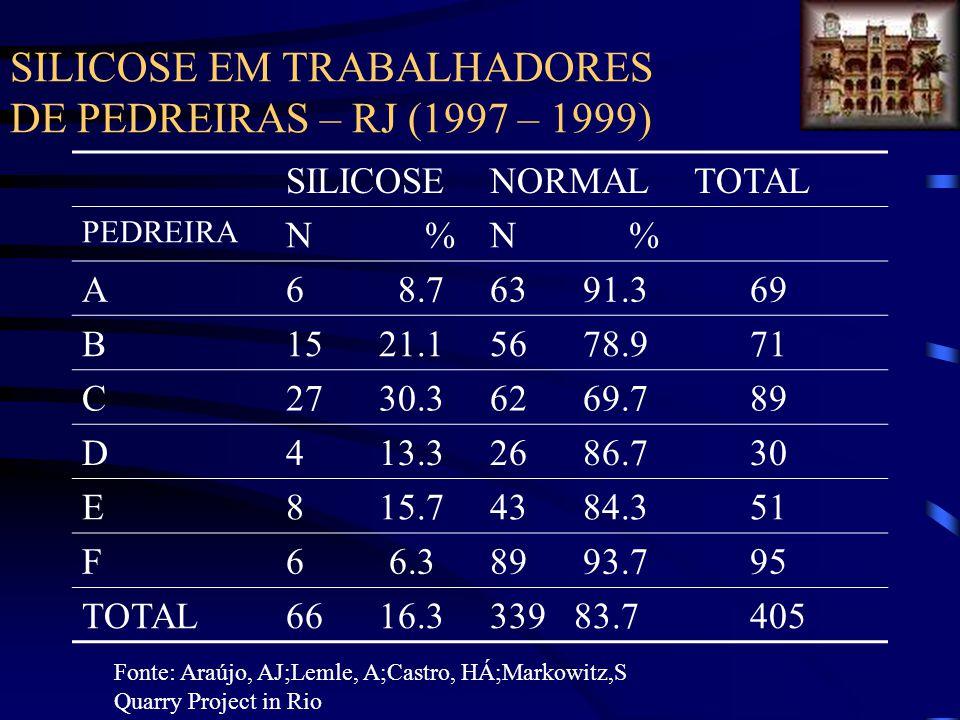 SILICOSE EM TRABALHADORES DE PEDREIRAS – RJ (1997 – 1999)