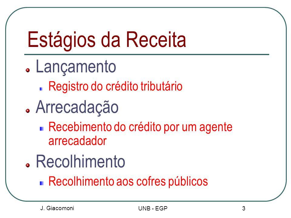 Estágios da Receita Lançamento Arrecadação Recolhimento