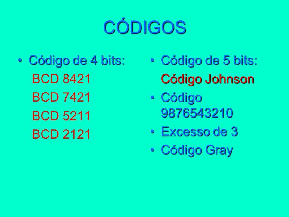 CÓDIGOS Código de 4 bits: BCD 8421 BCD 7421 BCD 5211 BCD 2121