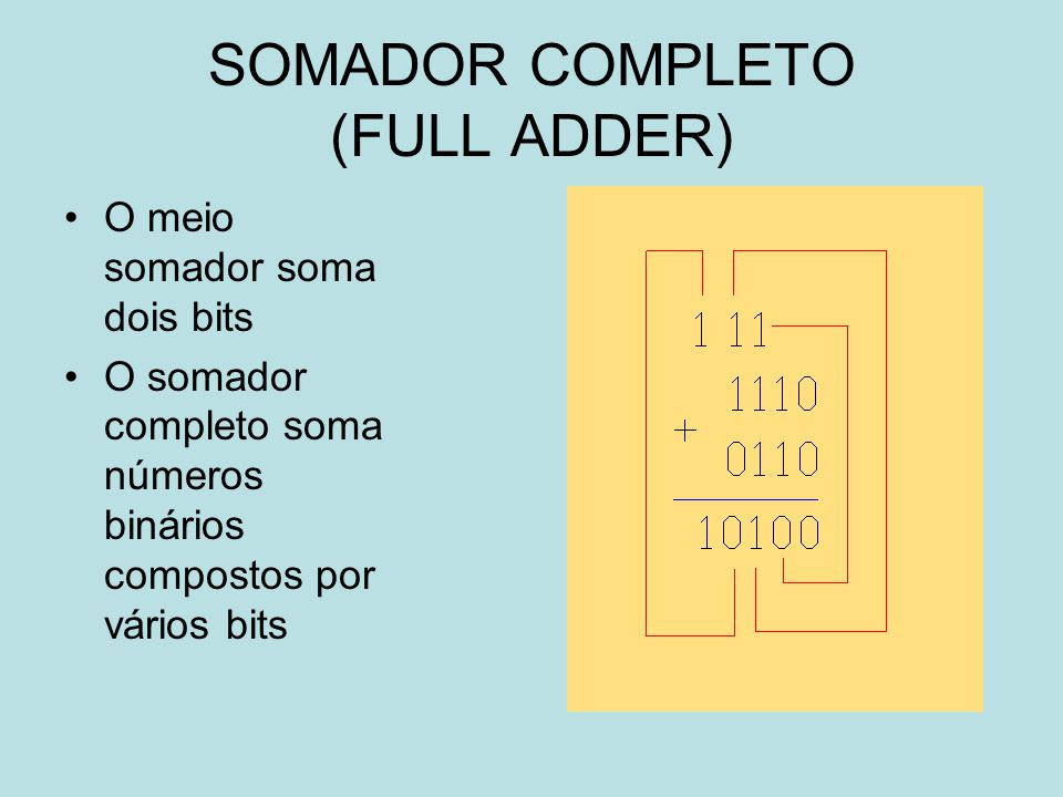 SOMADOR COMPLETO (FULL ADDER)