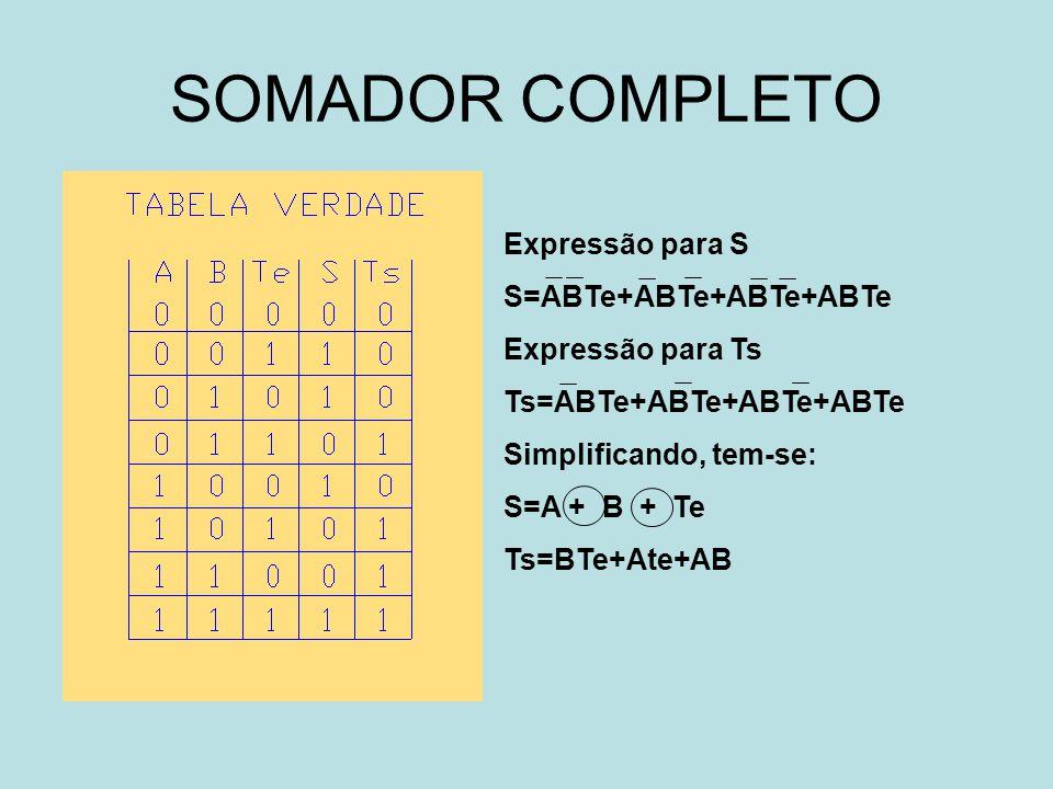 SOMADOR COMPLETO Expressão para S S=ABTe+ABTe+ABTe+ABTe