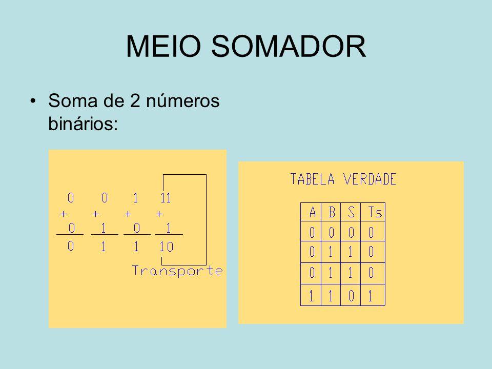 MEIO SOMADOR Soma de 2 números binários: