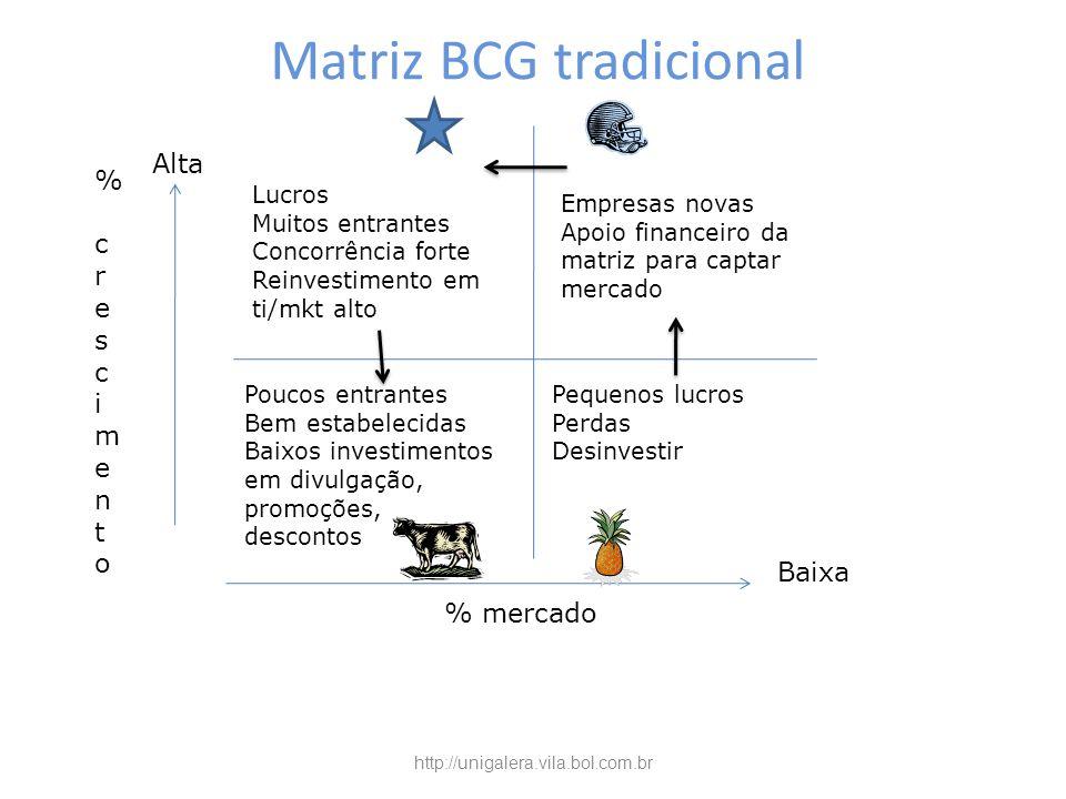 Matriz BCG tradicional
