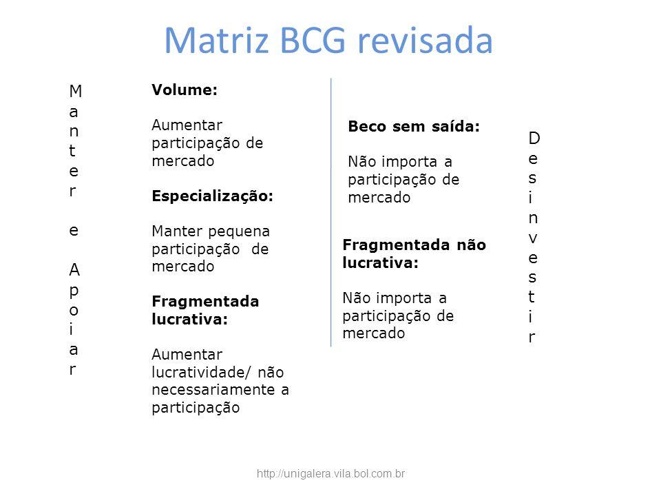 Matriz BCG revisada Manter Desinvestir e Apoiar Volume: