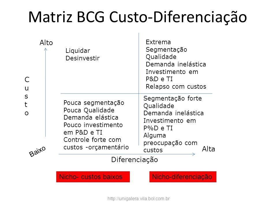 Matriz BCG Custo-Diferenciação