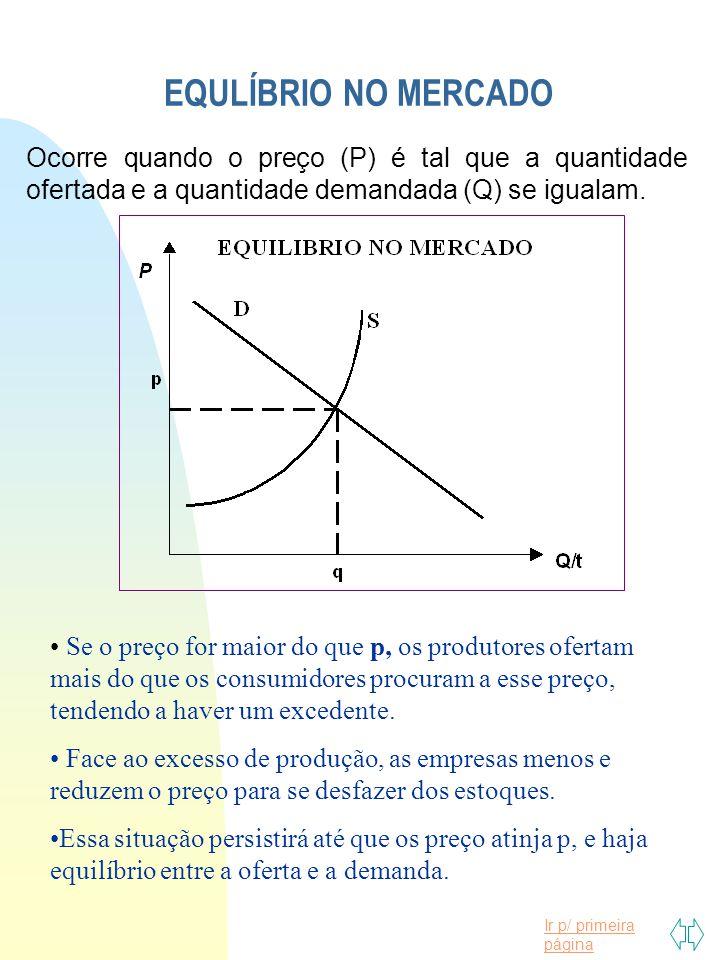 EQULÍBRIO NO MERCADO Ocorre quando o preço (P) é tal que a quantidade ofertada e a quantidade demandada (Q) se igualam.