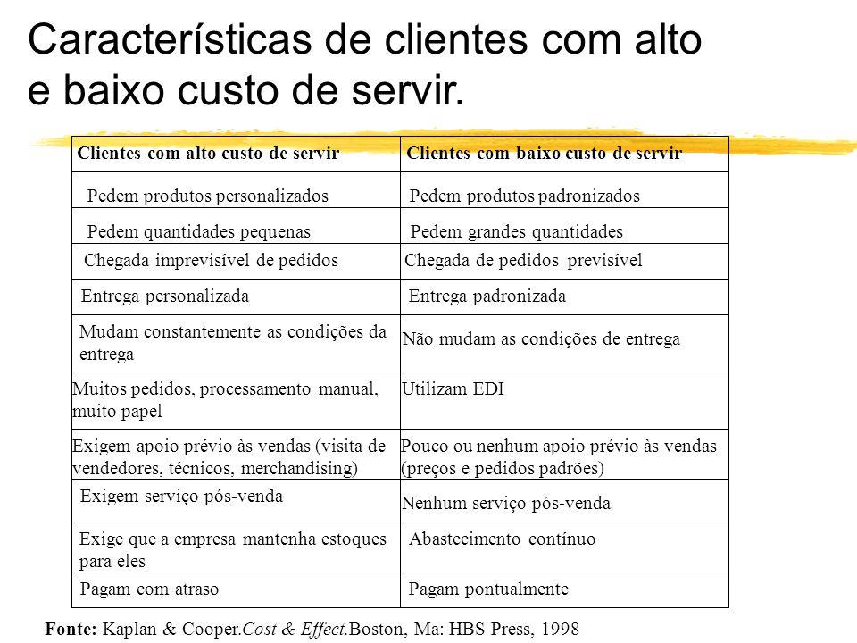 Clientes com alto custo de servir Clientes com baixo custo de servir