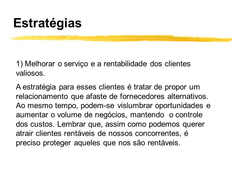 Estratégias 1) Melhorar o serviço e a rentabilidade dos clientes valiosos.