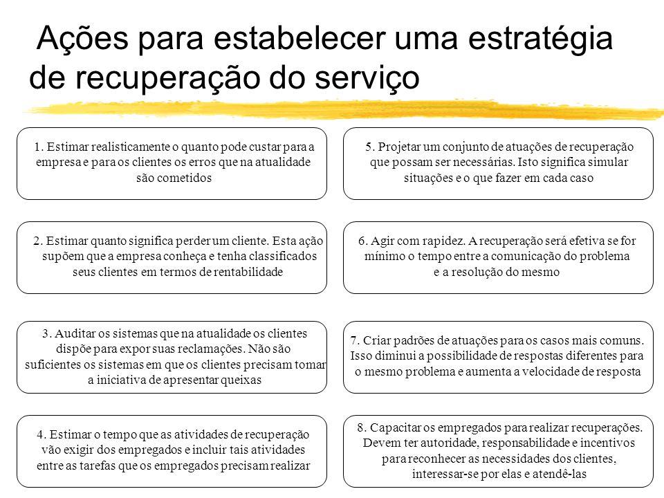Ações para estabelecer uma estratégia de recuperação do serviço