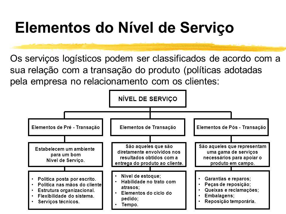 Elementos do Nível de Serviço