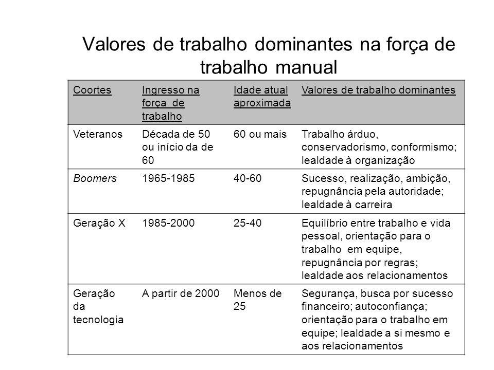 Valores de trabalho dominantes na força de trabalho manual