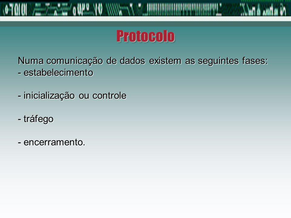 Protocolo Numa comunicação de dados existem as seguintes fases: - estabelecimento - inicialização ou controle - tráfego - encerramento.