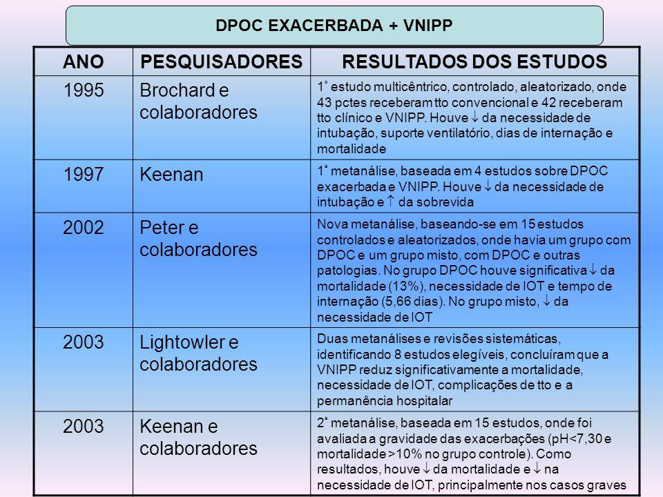DPOC EXACERBADA + VNIPP RESULTADOS DOS ESTUDOS