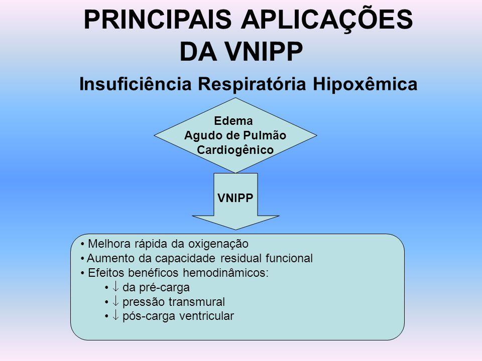 PRINCIPAIS APLICAÇÕES DA VNIPP Insuficiência Respiratória Hipoxêmica