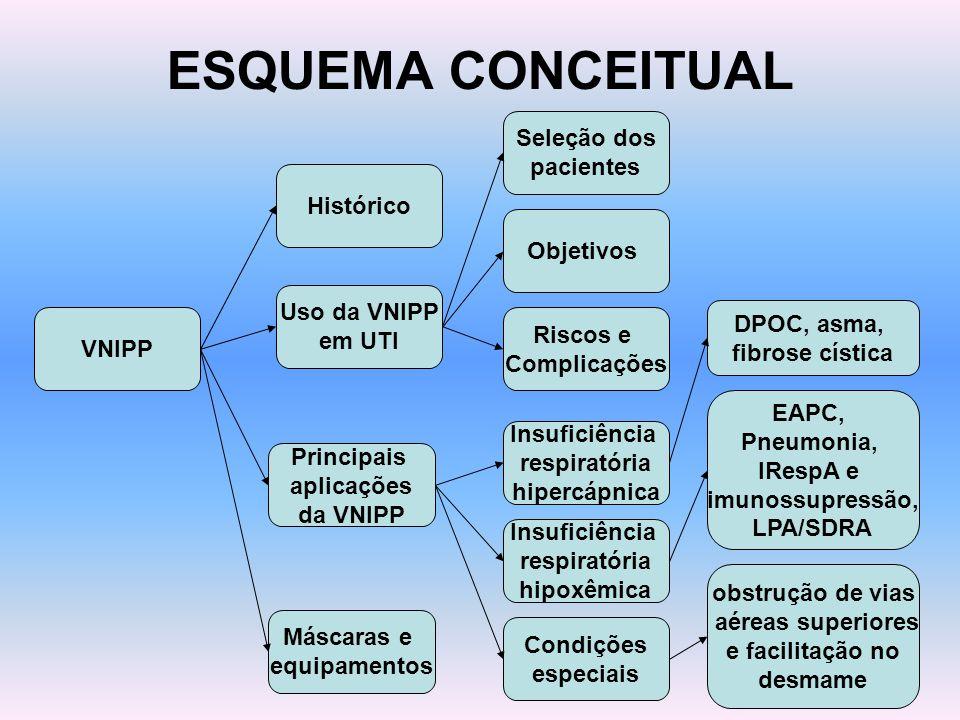 ESQUEMA CONCEITUAL Seleção dos pacientes Histórico Objetivos