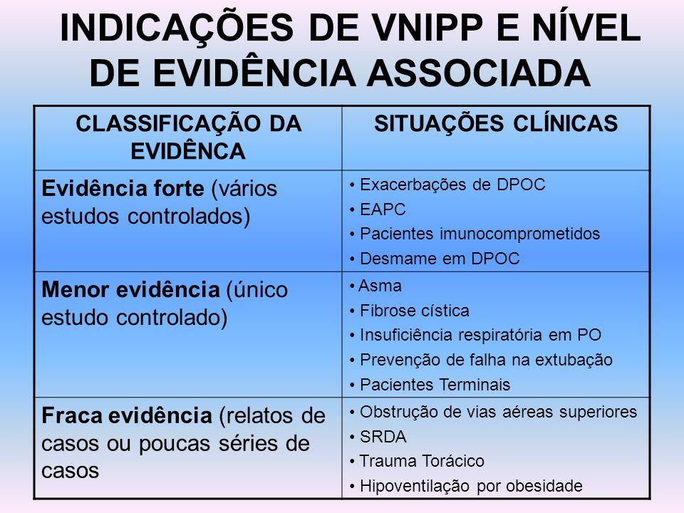 INDICAÇÕES DE VNIPP E NÍVEL DE EVIDÊNCIA ASSOCIADA