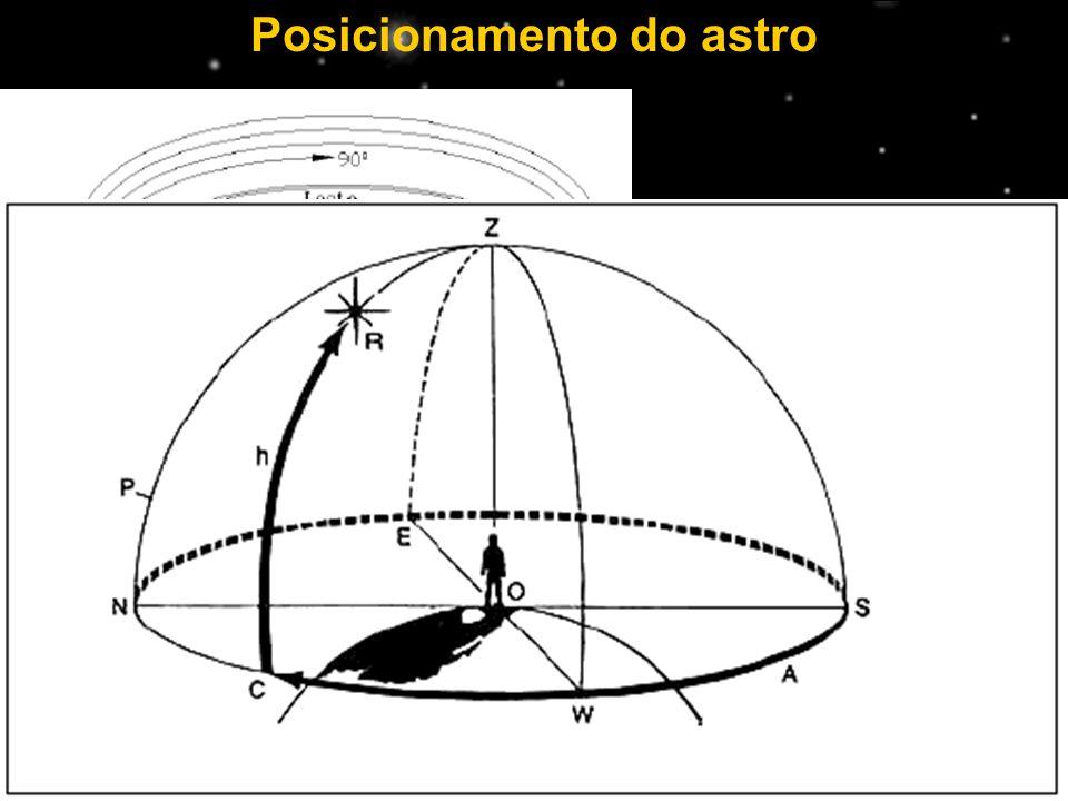 Posicionamento do astro