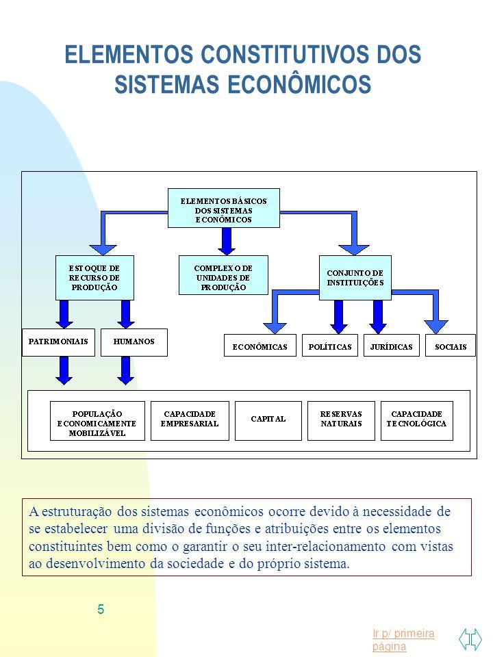 ELEMENTOS CONSTITUTIVOS DOS SISTEMAS ECONÔMICOS