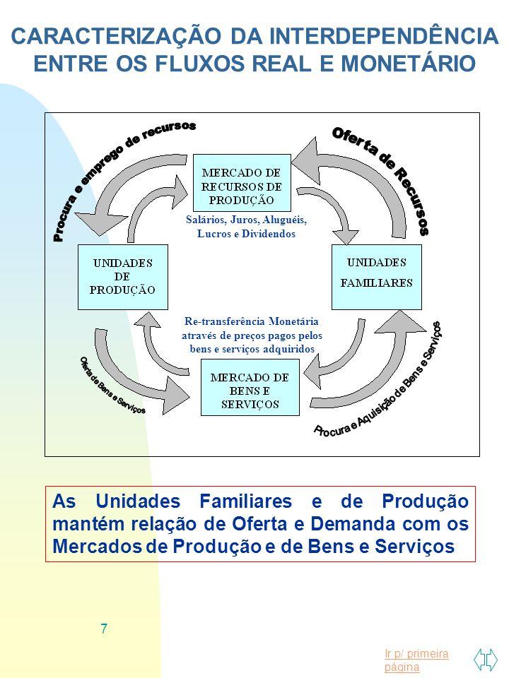 CARACTERIZAÇÃO DA INTERDEPENDÊNCIA ENTRE OS FLUXOS REAL E MONETÁRIO