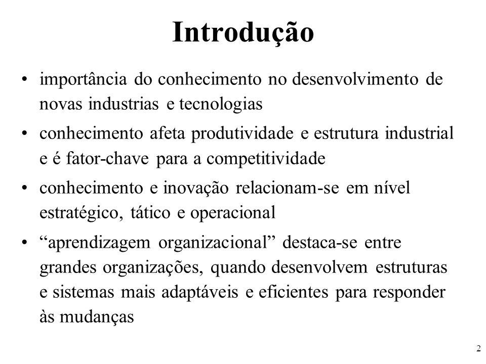 Introdução importância do conhecimento no desenvolvimento de novas industrias e tecnologias.