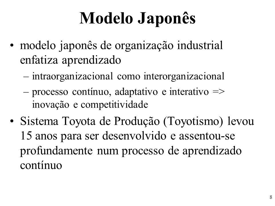 Modelo Japonês modelo japonês de organização industrial enfatiza aprendizado. intraorganizacional como interorganizacional.