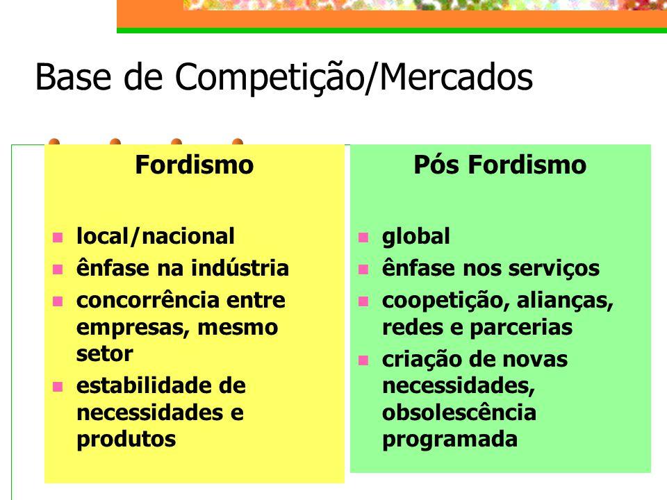 Base de Competição/Mercados