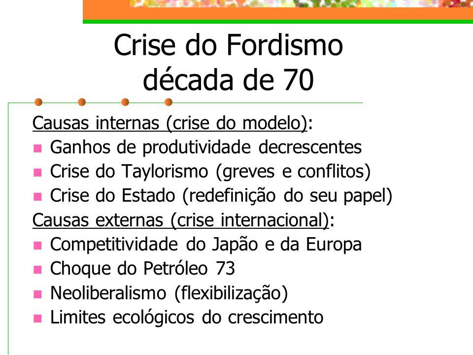 Crise do Fordismo década de 70