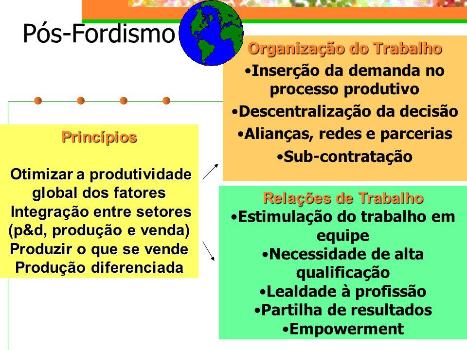 Pós-Fordismo Organização do Trabalho