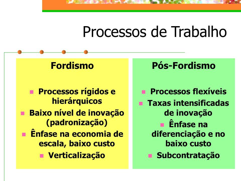 Processos de Trabalho Fordismo Pós-Fordismo