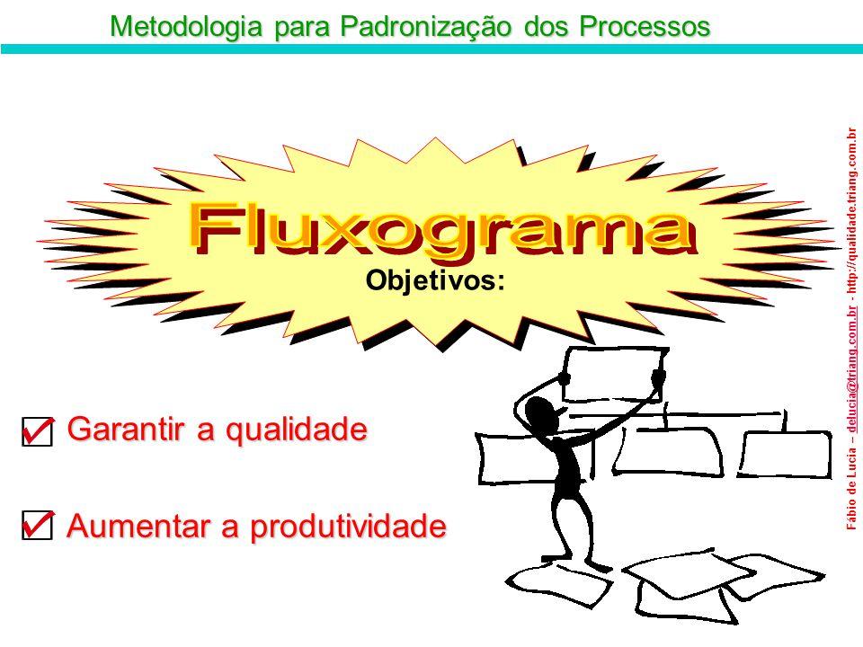 Objetivos: Fluxograma Garantir a qualidade Aumentar a produtividade