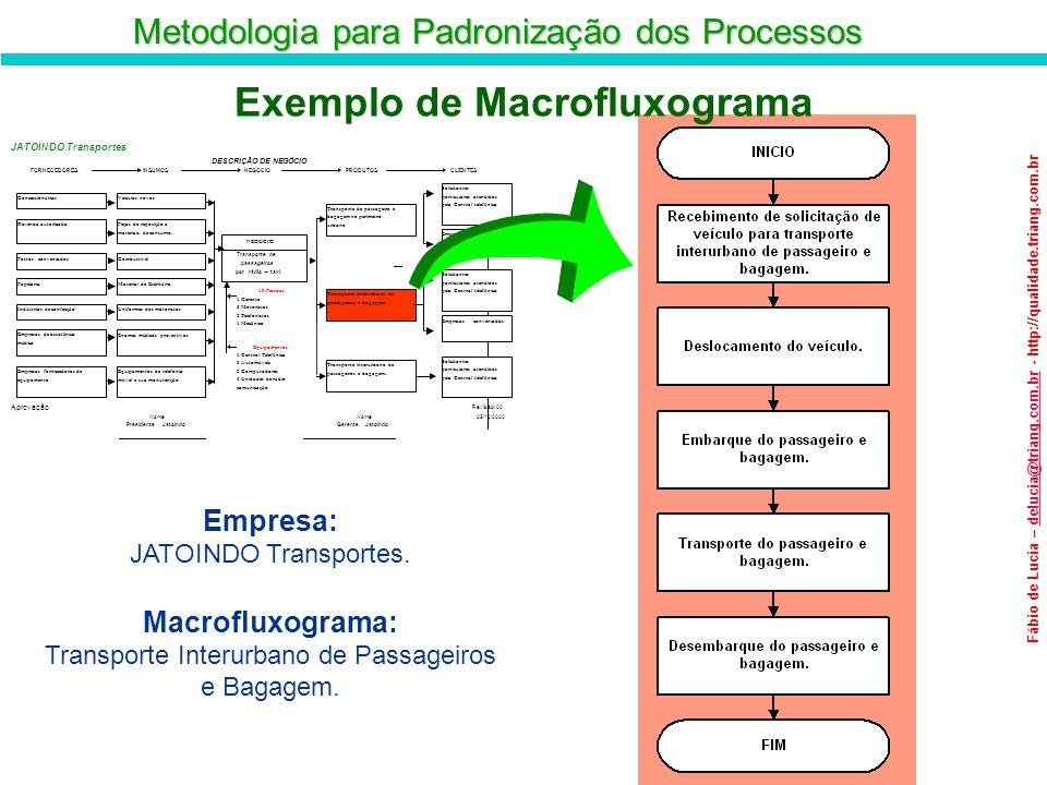 Exemplo de Macrofluxograma