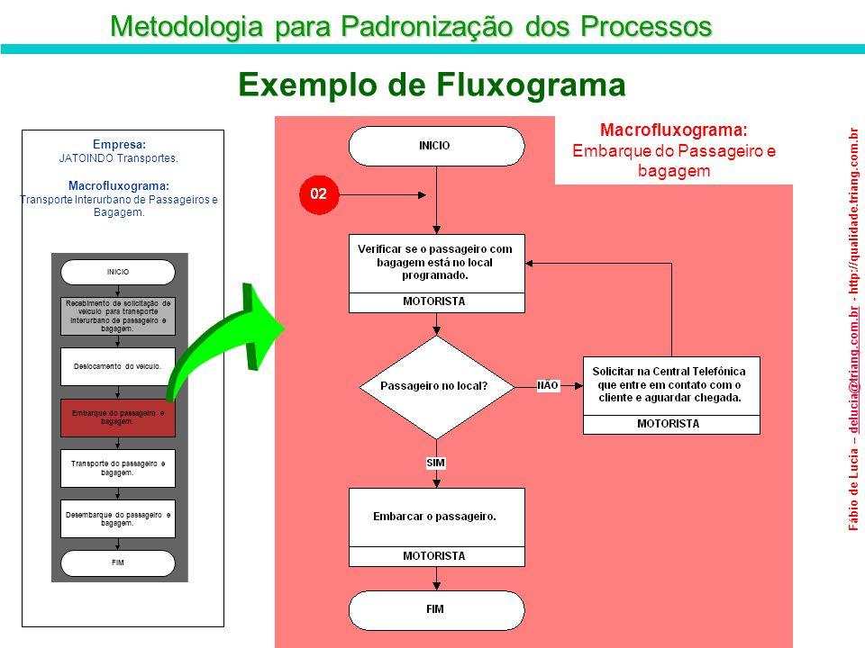Exemplo de Fluxograma Macrofluxograma: