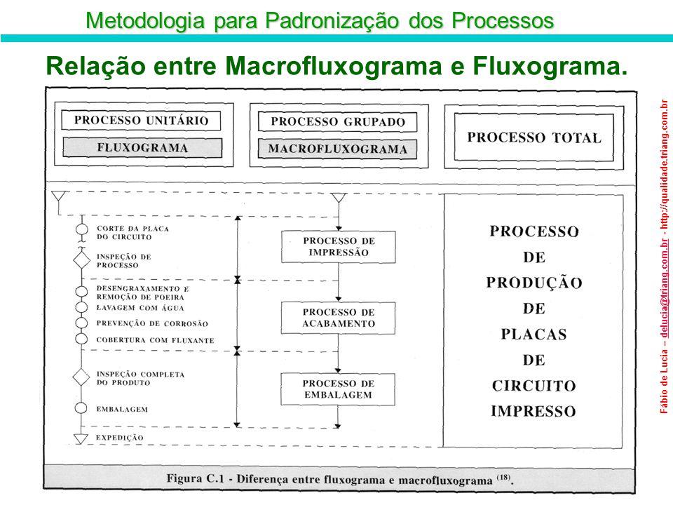 Relação entre Macrofluxograma e Fluxograma.