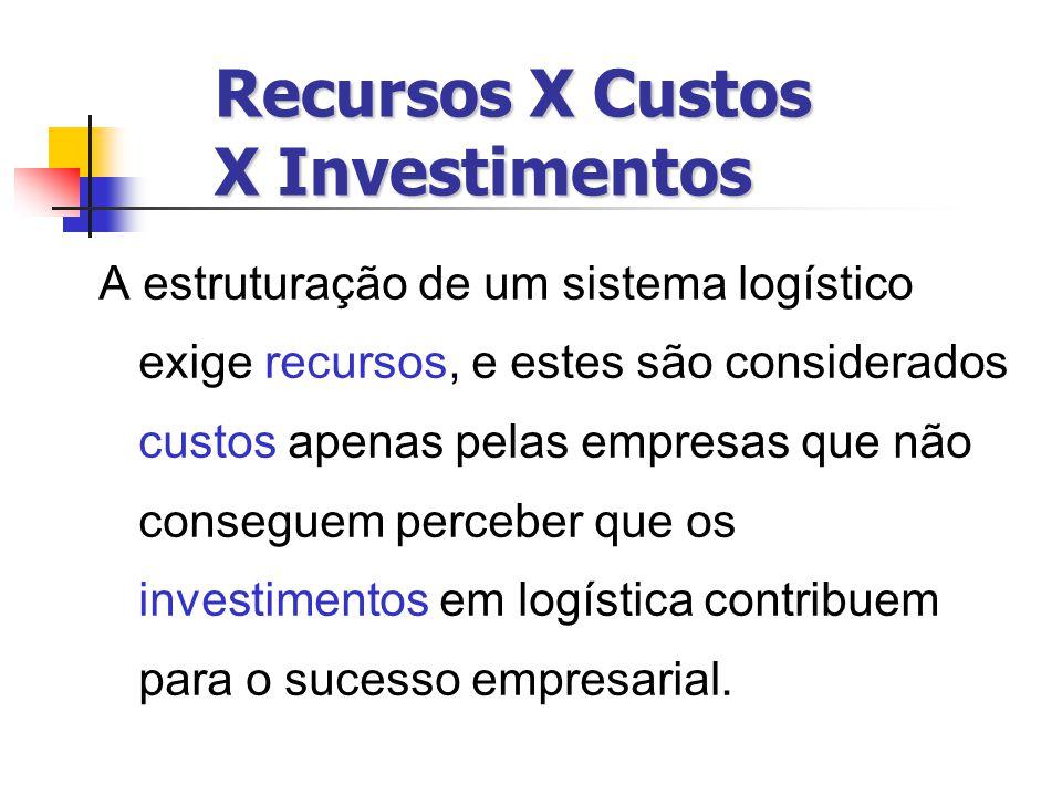 Recursos X Custos X Investimentos