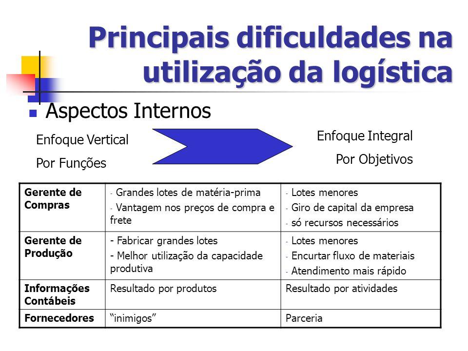 Principais dificuldades na utilização da logística